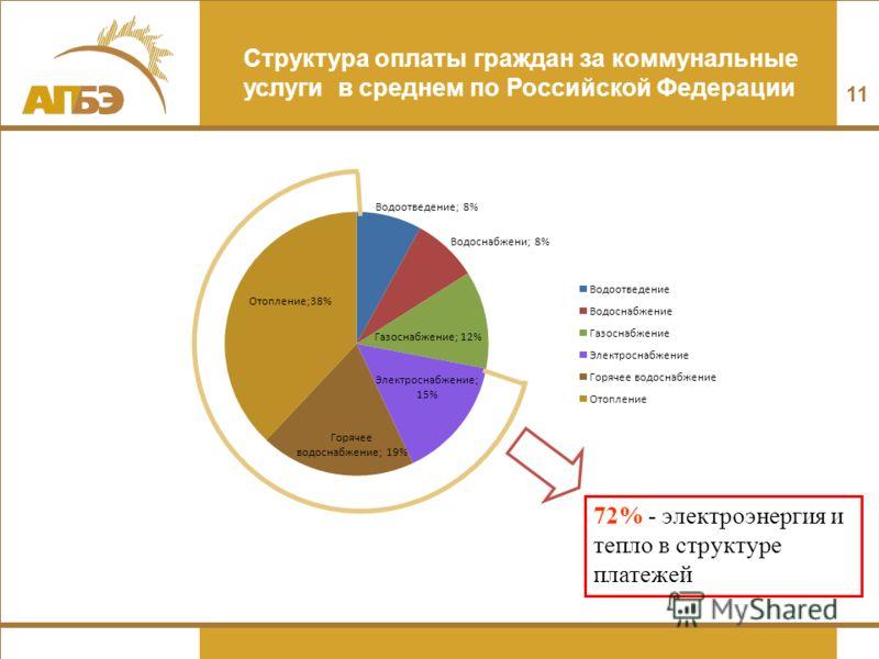 Структура оплаты граждан за коммунальные услуги в среднем по Российской Федерации 72% - электроэнергия и тепло в структуре платежей 11