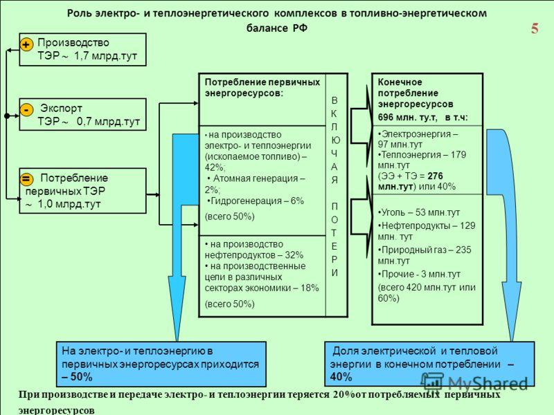 5 5 траллллллл Производство ТЭР 1,7 млрд.тут Экспорт ТЭР 0,7 млрд.тут + - Потребление первичных ТЭР 1,0 млрд.тут = Потребление первичных энергоресурсов: ВКЛЮЧАЯ ПОТЕРИВКЛЮЧАЯ ПОТЕРИ на производство электро- и теплоэнергии (ископаемое топливо) – 42%;