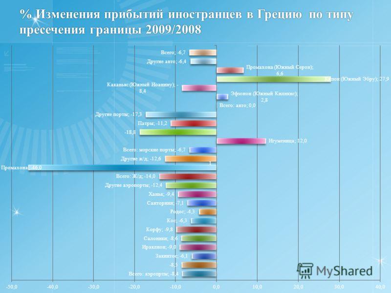 % Изменения прибытий иностранцев в Грецию по типу пресечения границы 2009/2008