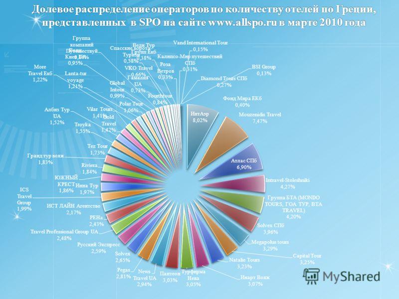 Долевое распределение операторов по количеству отелей по Греции, представленных в SPO на сайте www.allspo.ru в марте 2010 года