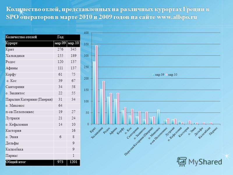 Количество отлей, представленных на различных курортах Греции в SPO операторов в марте 2010 и 2009 годов на сайте www.allspo.ru Количество отелейГод Курортмар.09мар.10 Крит276345 Халкидики155189 Родос120137 Афины111137 Корфу6175 о. Кос3967 Санторини3