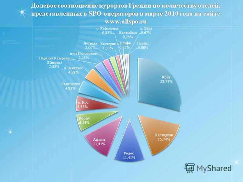 Долевое соотношение курортов Греции по количеству отелей, представленных в SPO операторов в марте 2010 года на сайте www.allspo.ru
