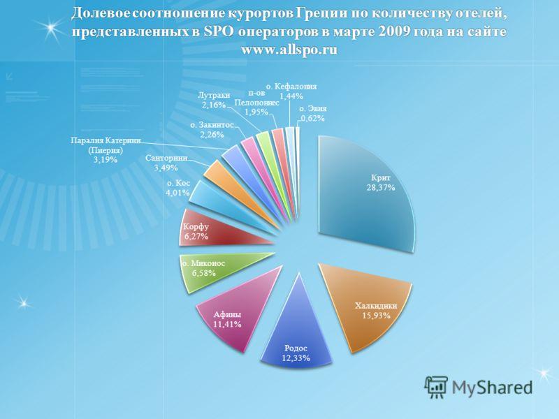 Долевое соотношение курортов Греции по количеству отелей, представленных в SPO операторов в марте 2009 года на сайте www.allspo.ru