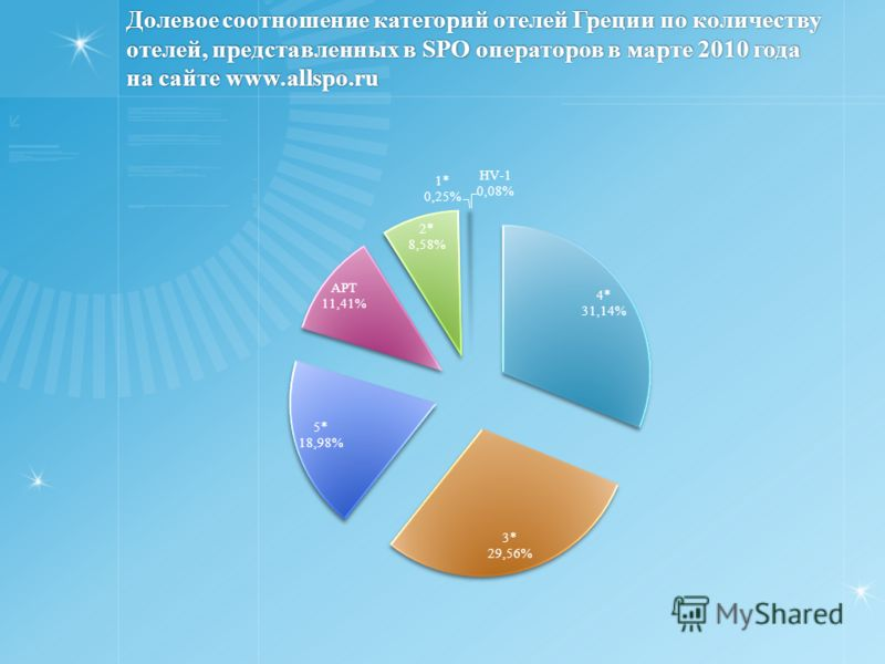 Долевое соотношение категорий отелей Греции по количеству отелей, представленных в SPO операторов в марте 2010 года на сайте www.allspo.ru