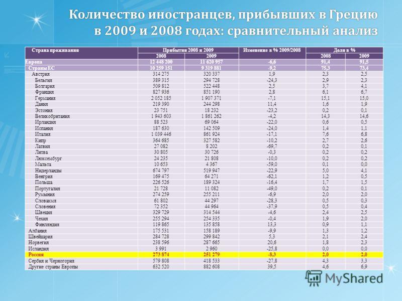 Количество иностранцев, прибывших в Грецию в 2009 и 2008 годах: сравнительный анализ Страна проживанияПрибытия 2008 и 2009Изменение в % 2009/2008Доля в % 2008200920082009 Европа12 448 20011 620 957-6,691,491,5 Страны ЕС10 259 1519 319 881-9,275,373,4