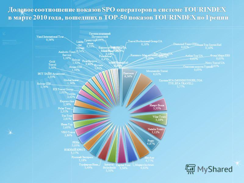 Долевое соотношение показов SPO операторов в системе TOURINDEX в марте 2010 года, вошедших в TOP-50 показов TOURINDEX по Греции