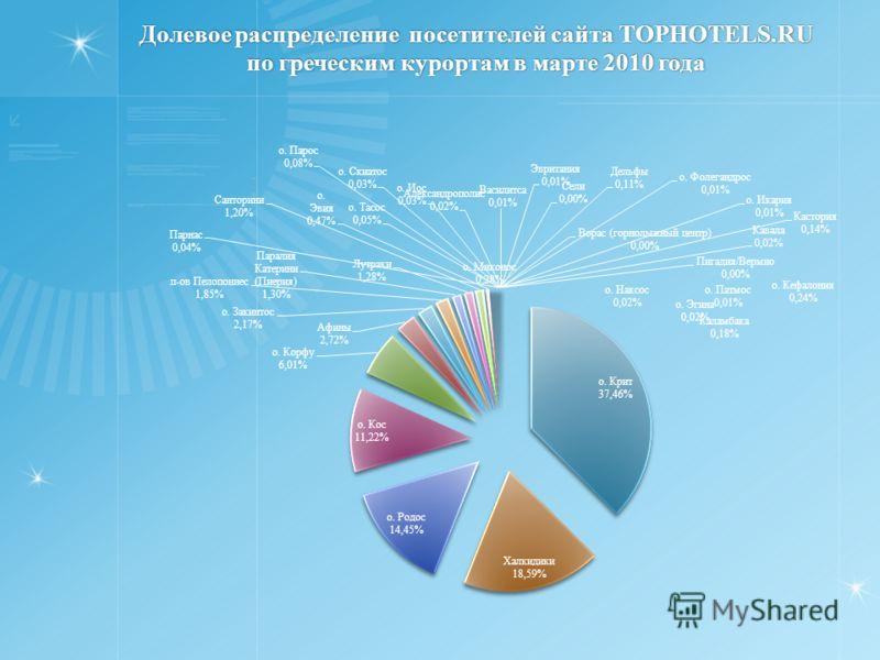 Долевое распределение посетителей сайта TOPHOTELS.RU по греческим курортам в марте 2010 года