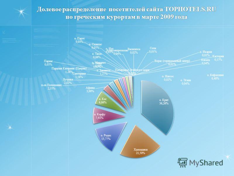 Долевое распределение посетителей сайта TOPHOTELS.RU по греческим курортам в марте 2009 года