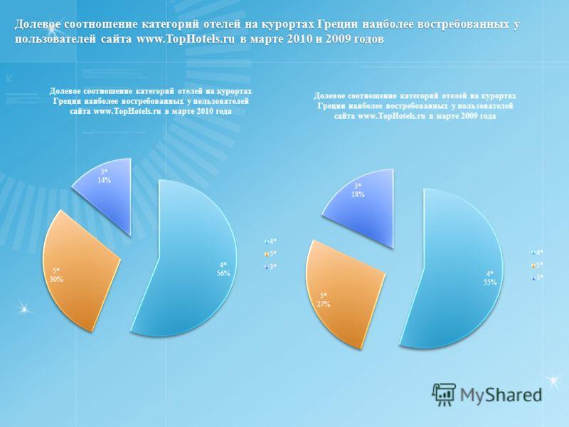 Долевое соотношение категорий отелей на курортах Греции наиболее востребованных у пользователей сайта www.TopHotels.ru в марте 2010 и 2009 годов