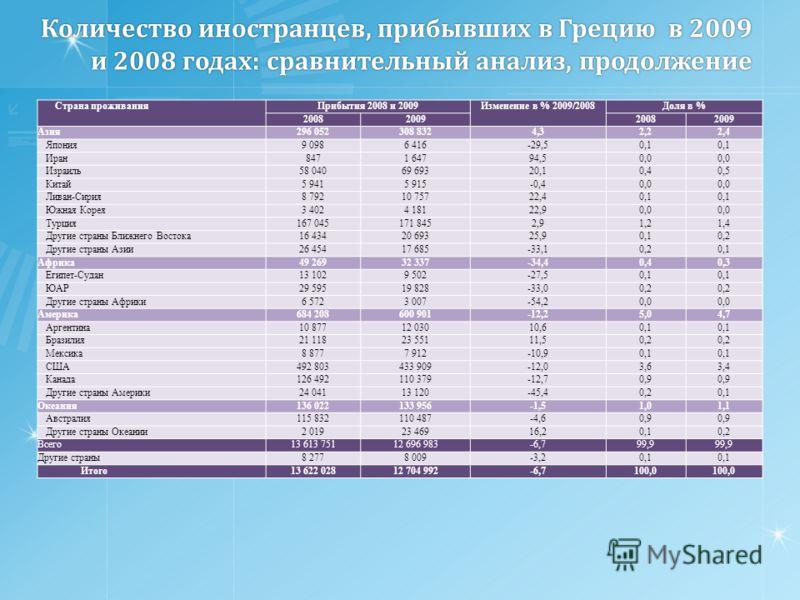 Количество иностранцев, прибывших в Грецию в 2009 и 2008 годах: сравнительный анализ, продолжение Страна проживанияПрибытия 2008 и 2009Изменение в % 2009/2008Доля в % 2008200920082009 Азия296 052308 8324,32,22,4 Япония9 0986 416-29,50,1 Иран8471 6479