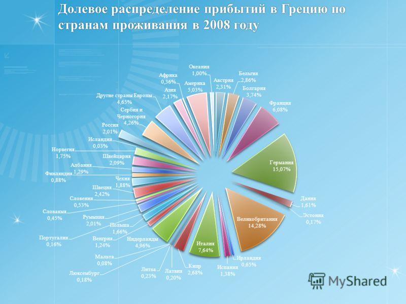 Долевое распределение прибытий в Грецию по странам проживания в 2008 году