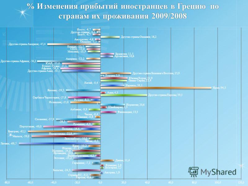 % Изменения прибытий иностранцев в Грецию по странам их проживания 2009/2008