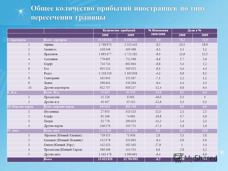 Общее количество прибытий иностранцев по типу пересечения границы Количество прибытий% Изменения 2009/2008 Доля в % 2008200920082009 1. АэропортыВсего: аэропрты10 103 0419 258 443-8,474,272,9 1Афины2 768 9732 532 443-8,520,319,9 2Закинтос426 346400 4
