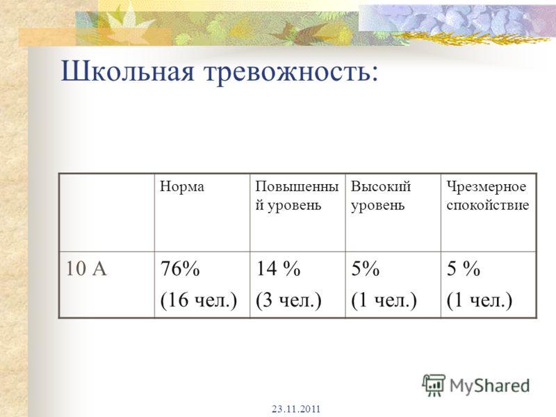 23.11.2011 Школьная тревожность: НормаПовышенны й уровень Высокий уровень Чрезмерное спокойствие 10 А76% (16 чел.) 14 % (3 чел.) 5% (1 чел.) 5 % (1 чел.)