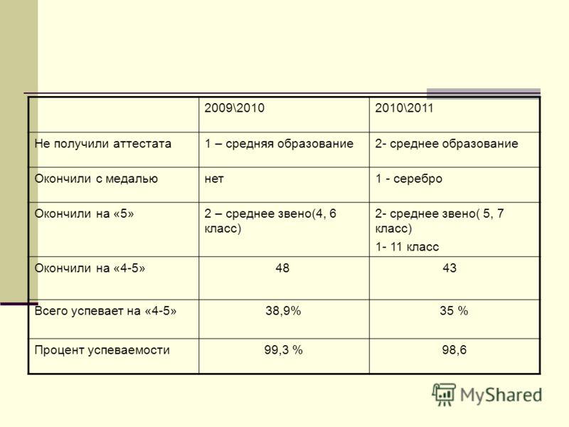 2009\20102010\2011 Не получили аттестата1 – средняя образование2- среднее образование Окончили с медальюнет1 - серебро Окончили на «5»2 – среднее звено(4, 6 класс) 2- среднее звено( 5, 7 класс) 1- 11 класс Окончили на «4-5» 48 43 Всего успевает на «4