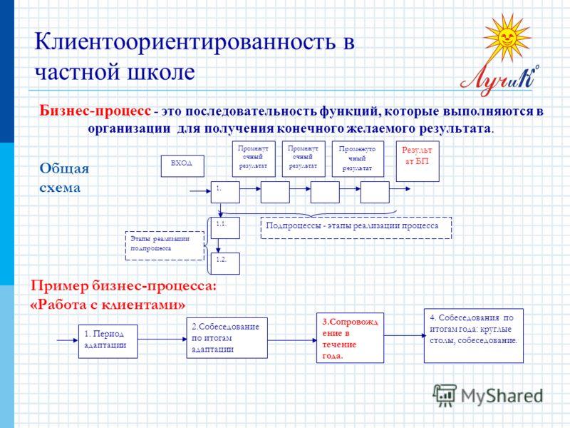 Бизнес-процесс - это последовательность функций, которые выполняются в организации для получения конечного желаемого результата. Клиентоориентированность в частной школе 1. 1.1. 1.2. Этапы реализации подпроцесса Подпроцессы - этапы реализации процесс