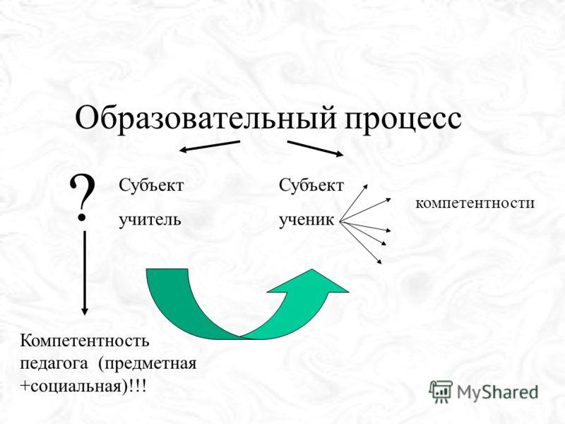 Образовательный процесс Субъект учитель Субъект ученик компетентности ? Компетентность педагога (предметная +социальная)!!!