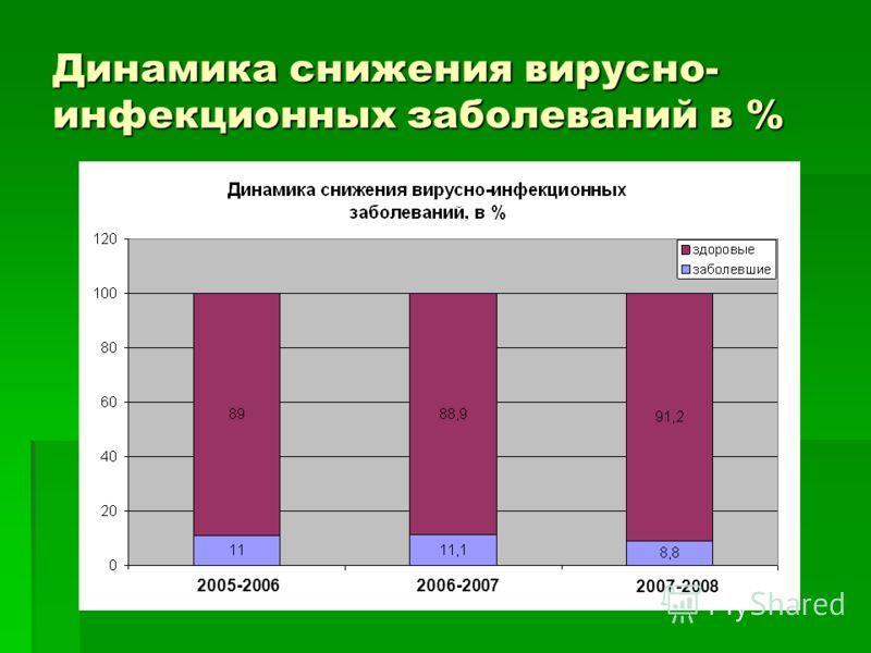 Анализ состояния здоровья учащихся. 2005-20062006-2007 2007-2008