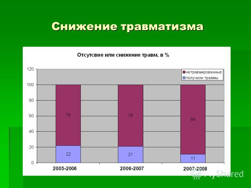 Динамика снижения вирусно- инфекционных заболеваний в % 2005-20062006-2007 2007-2008