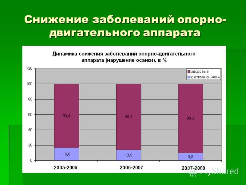 Снижение травматизма 2005-20062006-2007 2007-2008