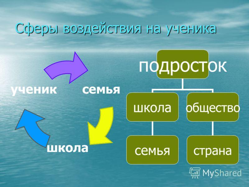 Сферы воздействия на ученика подросток школа семья общество страна семья школа ученик
