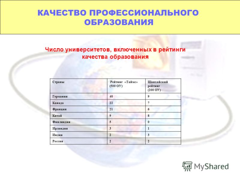 КАЧЕСТВО ПРОФЕССИОНАЛЬНОГО ОБРАЗОВАНИЯ Число университетов, включенных в рейтинги качества образования Страны Рейтинг «Таймс» (500 ОУ) Шанхайский рейтинг (200 ОУ) Германия409 Канада227 Франция216 Китай98 Финляндия50 Ирландия31 Индия23 Россия22