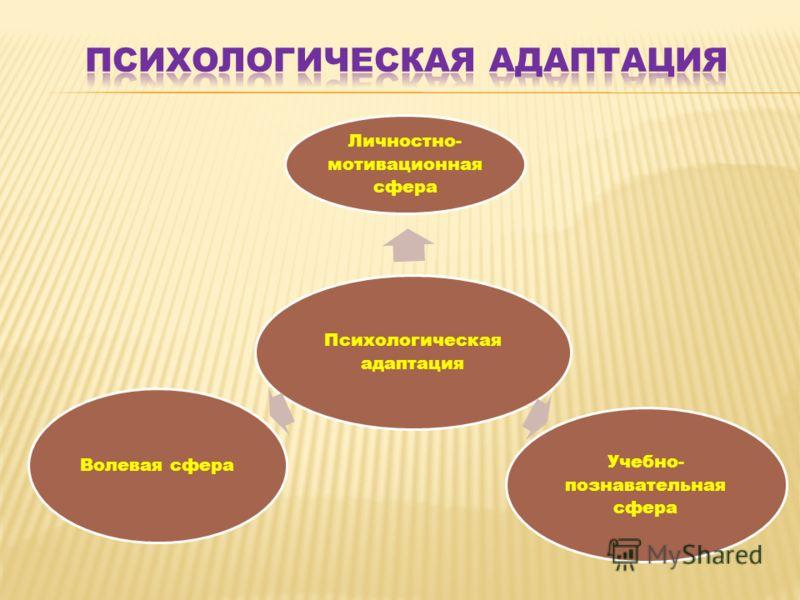 Психологическая адаптация Личностно- мотивационная сфера Учебно- познавательная сфера Волевая сфера