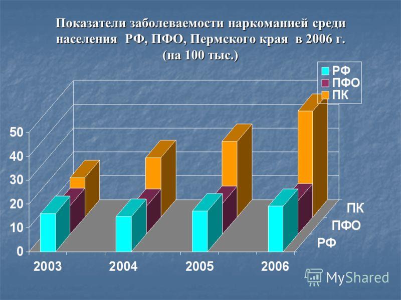 Показатели заболеваемости наркоманией среди населения РФ, ПФО, Пермского края в 2006 г. (на 100 тыс.)