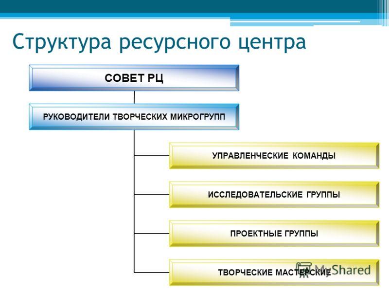 Структура ресурсного центра СОВЕТ РЦ РУКОВОДИТЕЛИ ТВОРЧЕСКИХ МИКРОГРУПП УПРАВЛЕНЧЕСКИЕ КОМАНДЫ ИССЛЕДОВАТЕЛЬСКИЕ ГРУППЫ ПРОЕКТНЫЕ ГРУППЫ ТВОРЧЕСКИЕ МАСТЕРСКИЕ