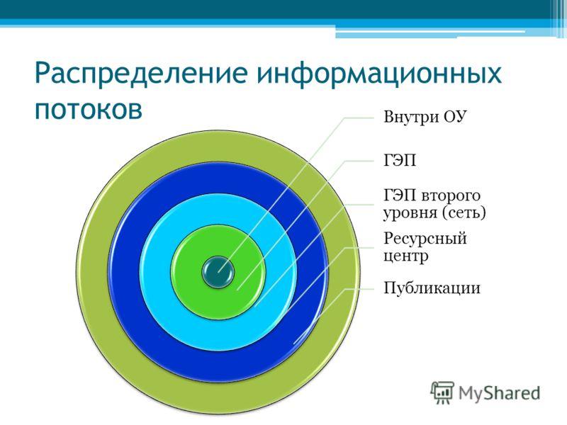 Распределение информационных потоков Внутри ОУ ГЭП ГЭП второго уровня (сеть) Ресурсный центр Публикации