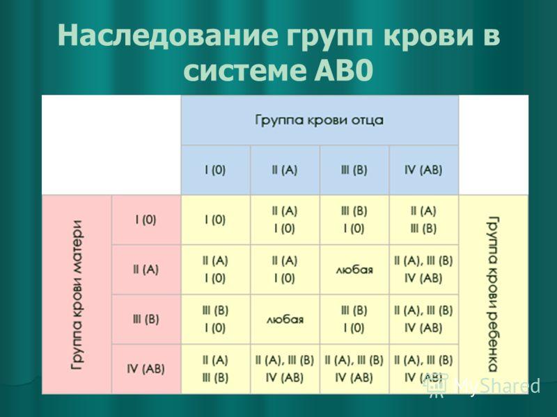 Наследование групп крови в