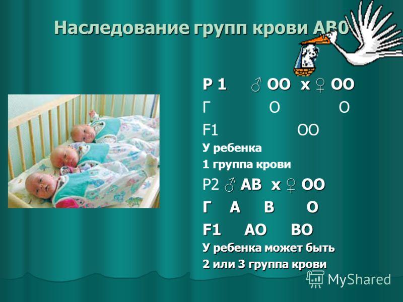 Наследование групп крови AB0 Р 1 ОО x ОО Г О О F1 ОО У ребенка 1 группа крови АВ x ОО Р2 АВ x ОО Г А В О F1 АО ВО У ребенка может быть 2 или 3 группа крови