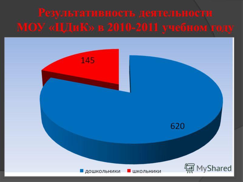 Результативность деятельности МОУ «ЦДиК» в 2010-2011 учебном году