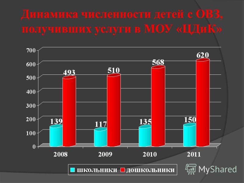 Динамика численности детей с ОВЗ, получивших услуги в МОУ «ЦДиК»