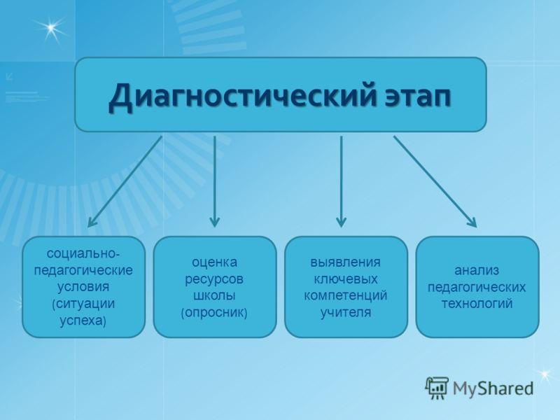 социально - педагогические условия ( ситуации успеха ) оценка ресурсов школы ( опросник ) выявления ключевых компетенций учителя анализ педагогических технологий Диагностический этап