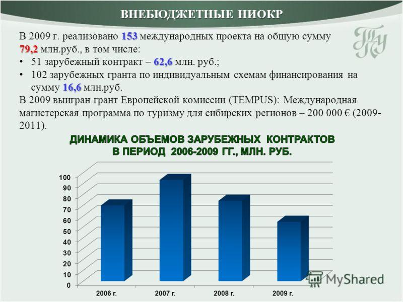 153 79,2 В 2009 г. реализовано 153 международных проекта на общую сумму 79,2 млн.руб., в том числе: 62,6 51 зарубежный контракт – 62,6 млн. руб.; 16,6 102 зарубежных гранта по индивидуальным схемам финансирования на сумму 16,6 млн.руб. В 2009 выигран