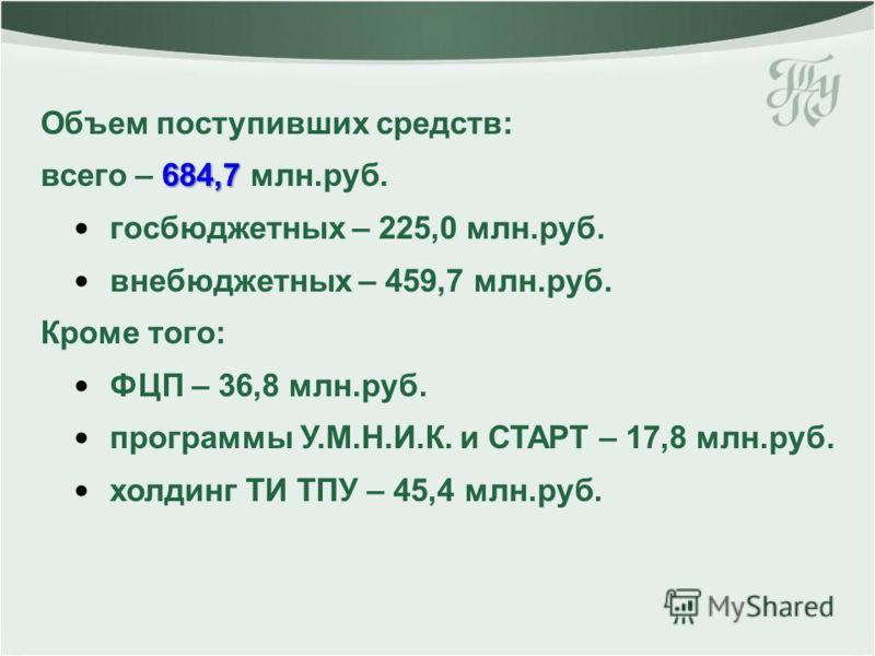 Объем поступивших средств: 684,7 всего – 684,7 млн.руб. госбюджетных – 225,0 млн.руб. внебюджетных – 459,7 млн.руб. Кроме того: ФЦП – 36,8 млн.руб. программы У.М.Н.И.К. и СТАРТ – 17,8 млн.руб. холдинг ТИ ТПУ – 45,4 млн.руб.