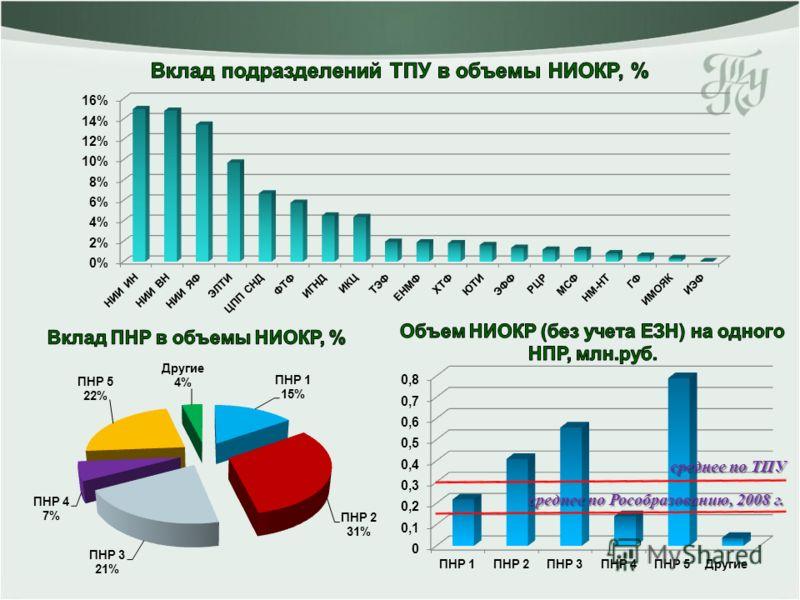 среднее по ТПУ среднее по Рособразованию, 2008 г.