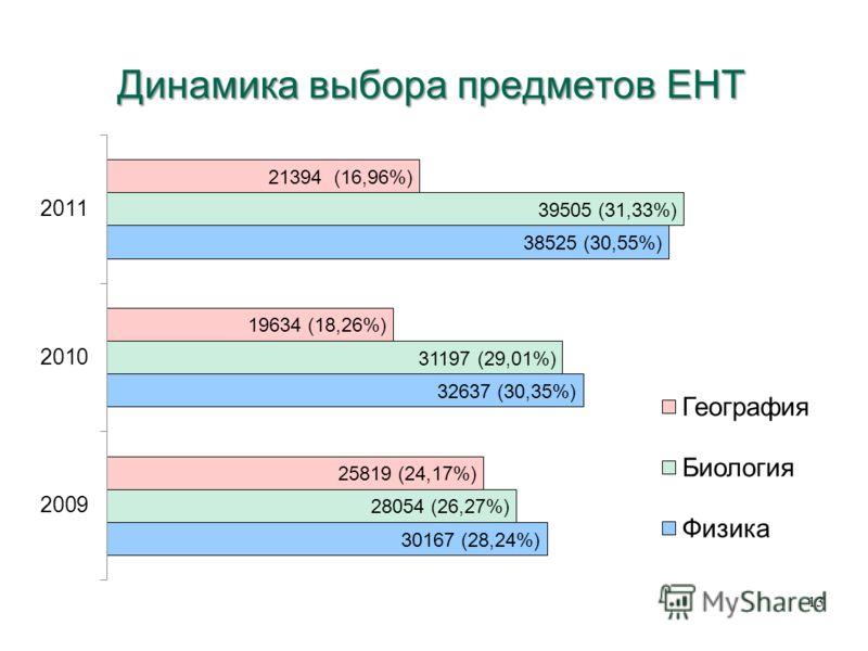 Динамика выбора предметов ЕНТ 13