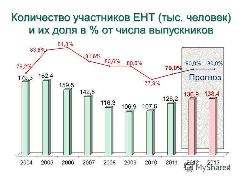 Количество участников ЕНТ (тыс. человек) и их доля в % от числа выпускников Прогноз 8