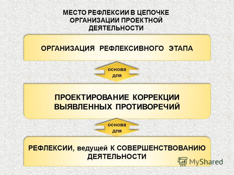 МЕСТО РЕФЛЕКСИИ В ЦЕПОЧКЕ ОРГАНИЗАЦИИ ПРОЕКТНОЙ ДЕЯТЕЛЬНОСТИ основа для ОРГАНИЗАЦИЯ РЕФЛЕКСИВНОГО ЭТАПА ПРОЕКТИРОВАНИЕ КОРРЕКЦИИ ВЫЯВЛЕННЫХ ПРОТИВОРЕЧИЙ основа для РЕФЛЕКСИИ, ведущей К СОВЕРШЕНСТВОВАНИЮ ДЕЯТЕЛЬНОСТИ