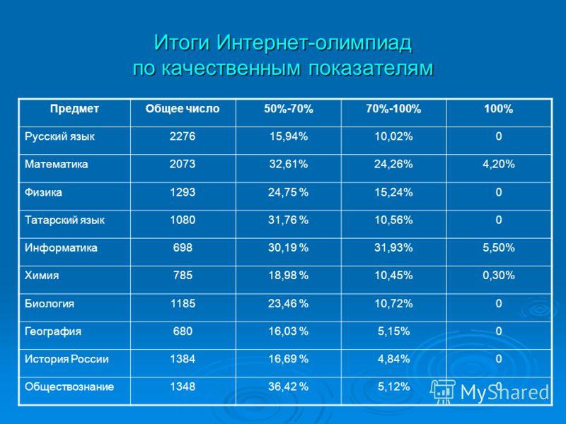 Итоги Интернет-олимпиад по качественным показателям ПредметОбщее число50%-70%70%-100%100% Русский язык227615,94%10,02%0 Математика207332,61%24,26%4,20% Физика129324,75 %15,24%0 Татарский язык108031,76 %10,56%0 Информатика69830,19 %31,93%5,50% Химия78