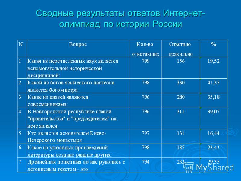 Сводные результаты ответов Интернет- олимпиад по истории России