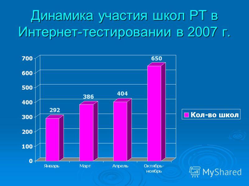 Динамика участия школ РТ в Интернет-тестировании в 2007 г.