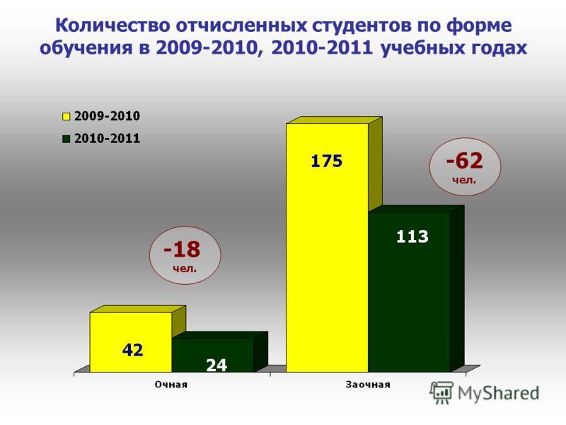 Количество отчисленных студентов по форме обучения в 2009-2010, 2010-2011 учебных годах -18чел. -62чел.