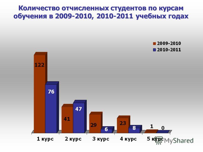 Количество отчисленных студентов по курсам обучения в 2009-2010, 2010-2011 учебных годах