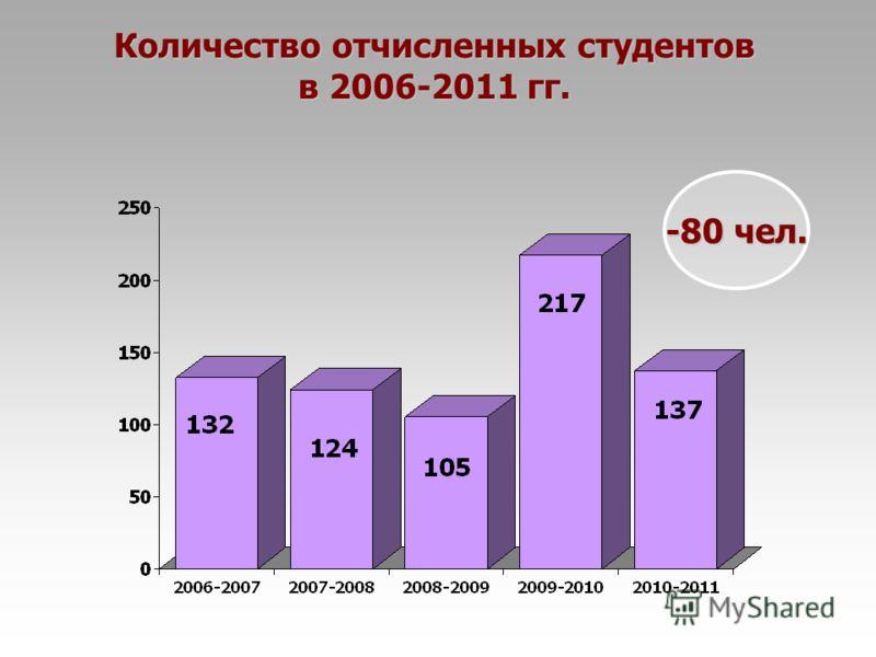 Количество отчисленных студентов в 2006-2011 гг. -80 чел.