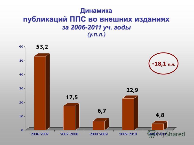 Динамика публикаций ППС во внешних изданиях за 2006-2011 уч. годы (у.п.л.) -18,1 п.л.