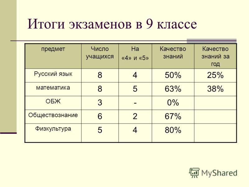 Итоги экзаменов в 9 классе предметЧисло учащихся На «4» и «5» Качество знаний Качество знаний за год Русский язык 8450%25% математика 8563%38% ОБЖ 3-0% Обществознание 6267% Физкультура 5480%