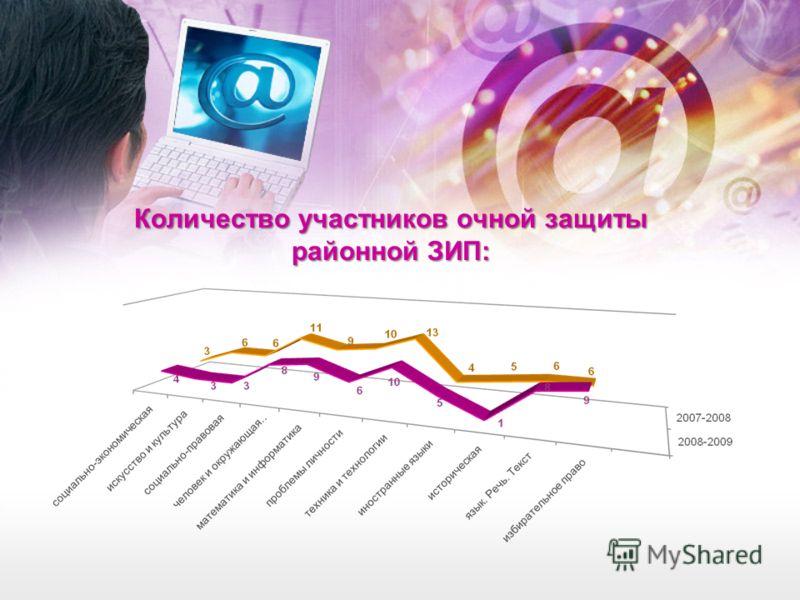Количество участников очной защиты районной ЗИП: